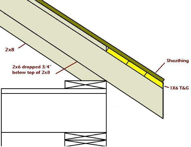 Exposed Rafter Tails Framing Rafter Tails Pinterest