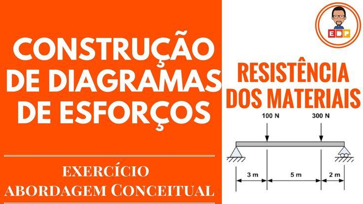 [Resistencia dos materiais]: Como fazer diagramas de esforços internos s...
