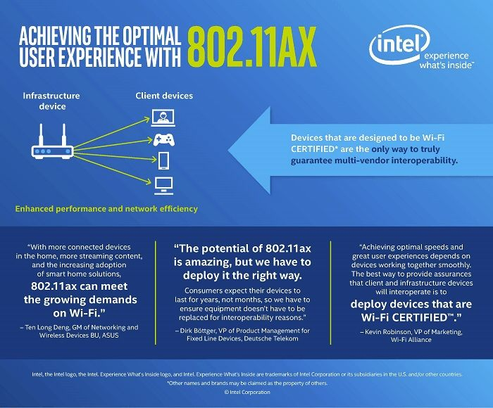 intel joins race for improved connectivity with 80211ax chip launch following qualcomms lead