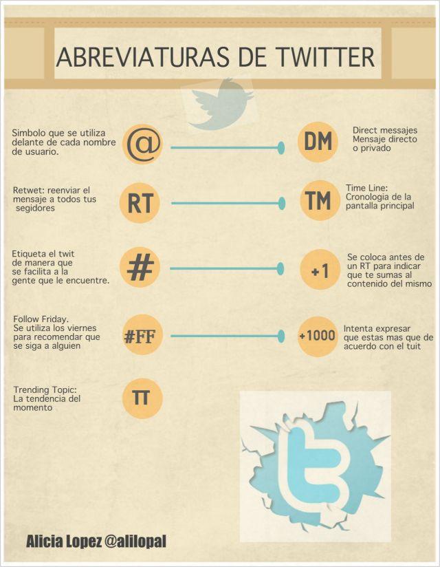Abreviaduras de Twitter #infografia #infographic #socialmedia