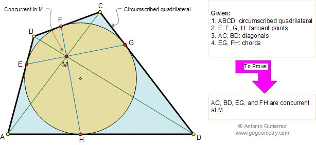Geometry Problem 153. Circumscribed Quadrilateral, Diagonals Concurrent with Chords. School. College, Math Education.