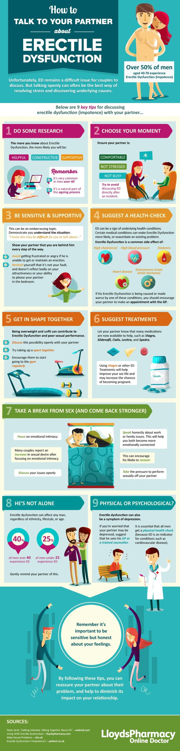 9 best sex info images on pinterest info graphics infographic and how to talk to your partner about erectile dysfunction infographic fandeluxe Images