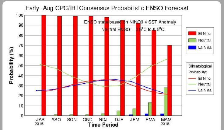 #iClabMiniRoadshow 90% chance of El Nino Winter 2015/16 :(