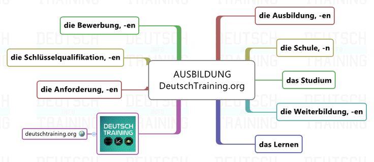 Deutscher Wortschatz Ausbildung – Valéria Magyar