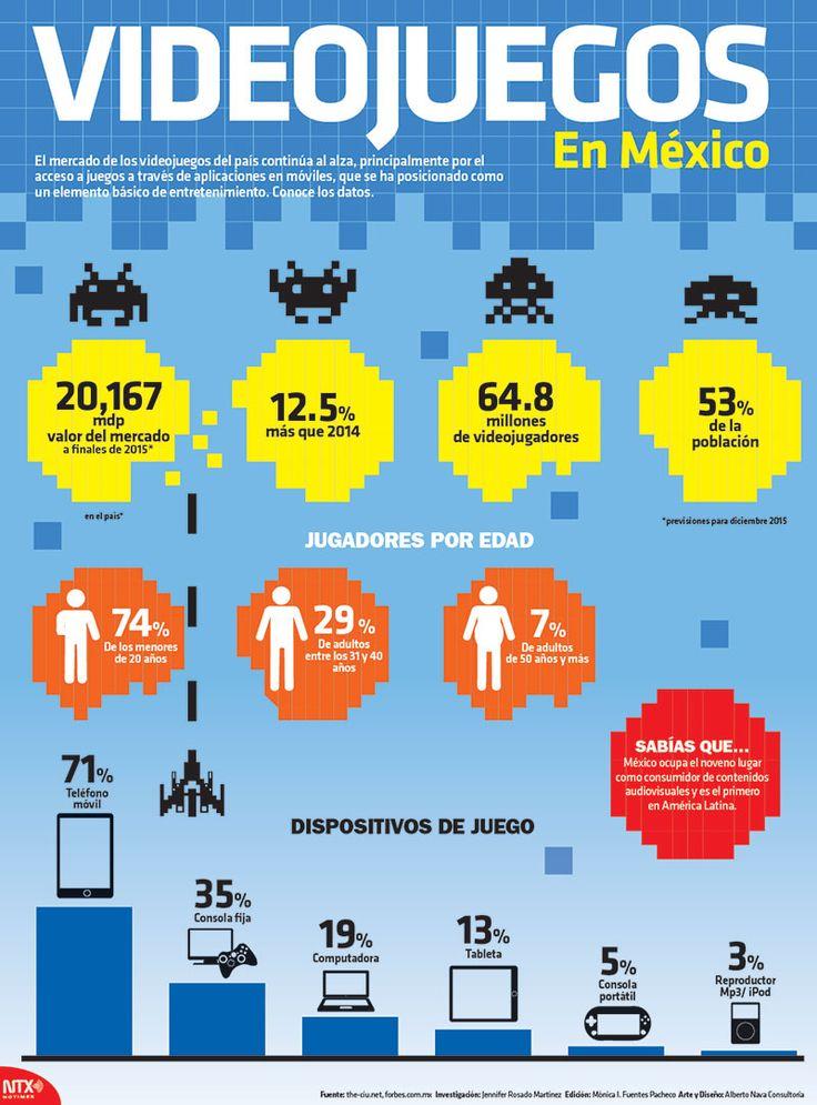 El mercado de los videojuegos del país continúa al alza. Conoce los datos: #Infographic