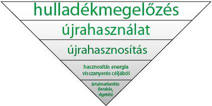 hulladékgazdálkodási piramis