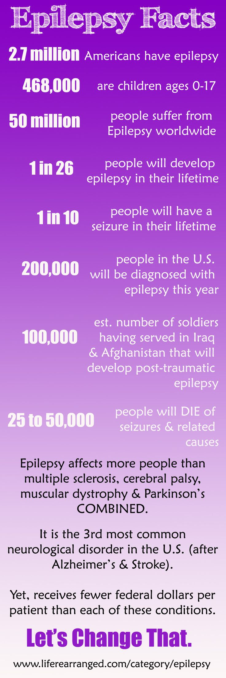 epilepsy facts and figures -- part of a powerful series on epilepsy at Life Rearranged #epilepsy #infographic