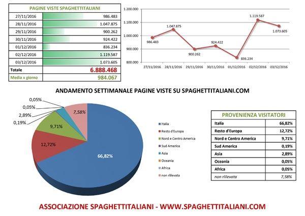 Andamento settimanale pagine viste su spaghettitaliani.com dal 27/11/2016 al 03/12/2016