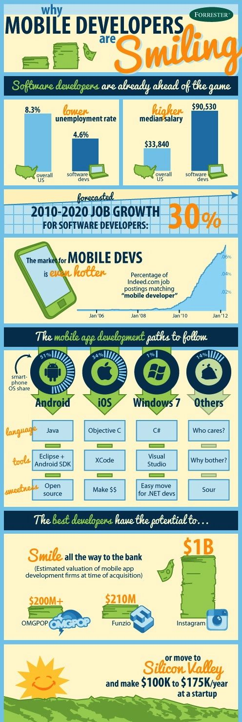 Mobile #app development #Infographics