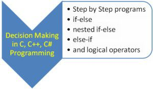 Decision making using if else, nested if else, else-if in C, C++, C#: Part 2   Techno Visitors - tablet, laptop, smartphones, C, C++, C# tutorials, How to refine a decision making C, C++ program using if-else, nested if-else, logical operators and else-if.  -C++ program to calculate divisions from mark sheet of students using nested if-else -C++ program showing divisions of students using logical operators with if condition