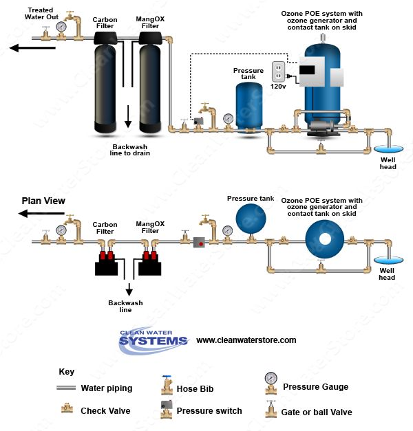 Iron filtration system diagram iron free engine image for Pond filtration system diagram