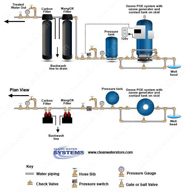 Water Pro Water Softener