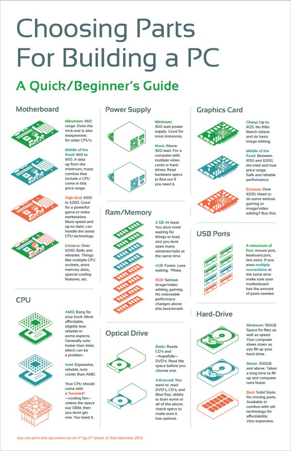 Choosing Parts For Building a PC | Infographic by BANMAN ., via Behance