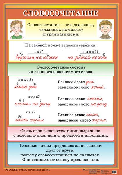 Словосочетание - Наглядные и раздаточные материалы - издательство Дрофа –…