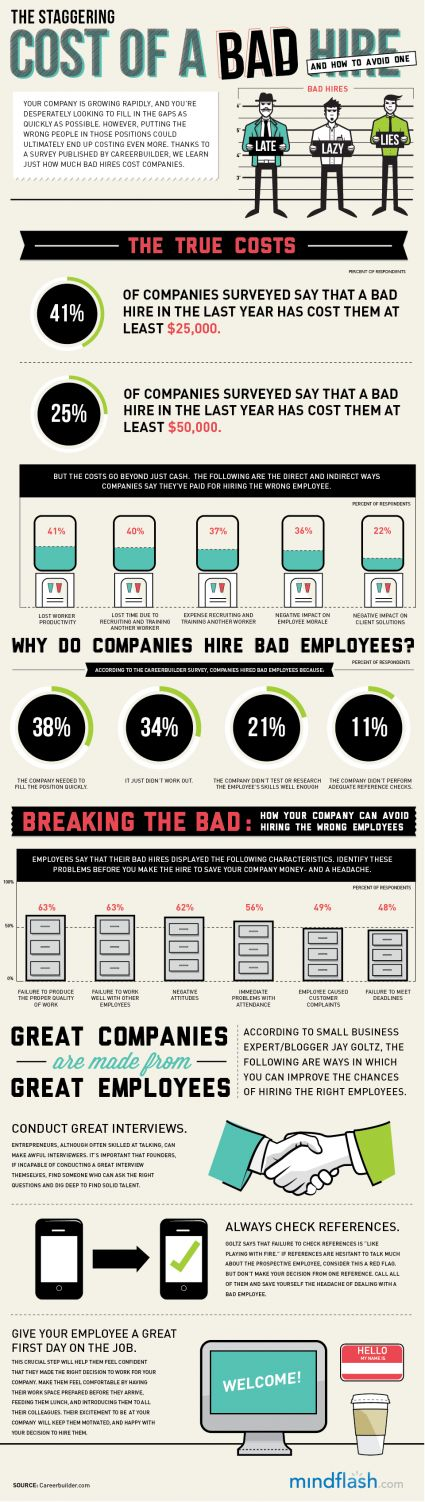 The Cost of a Bad Hire Infograhpic.  A A good reference with many interesting statistics and metrics about pre-employment screening and background checks.