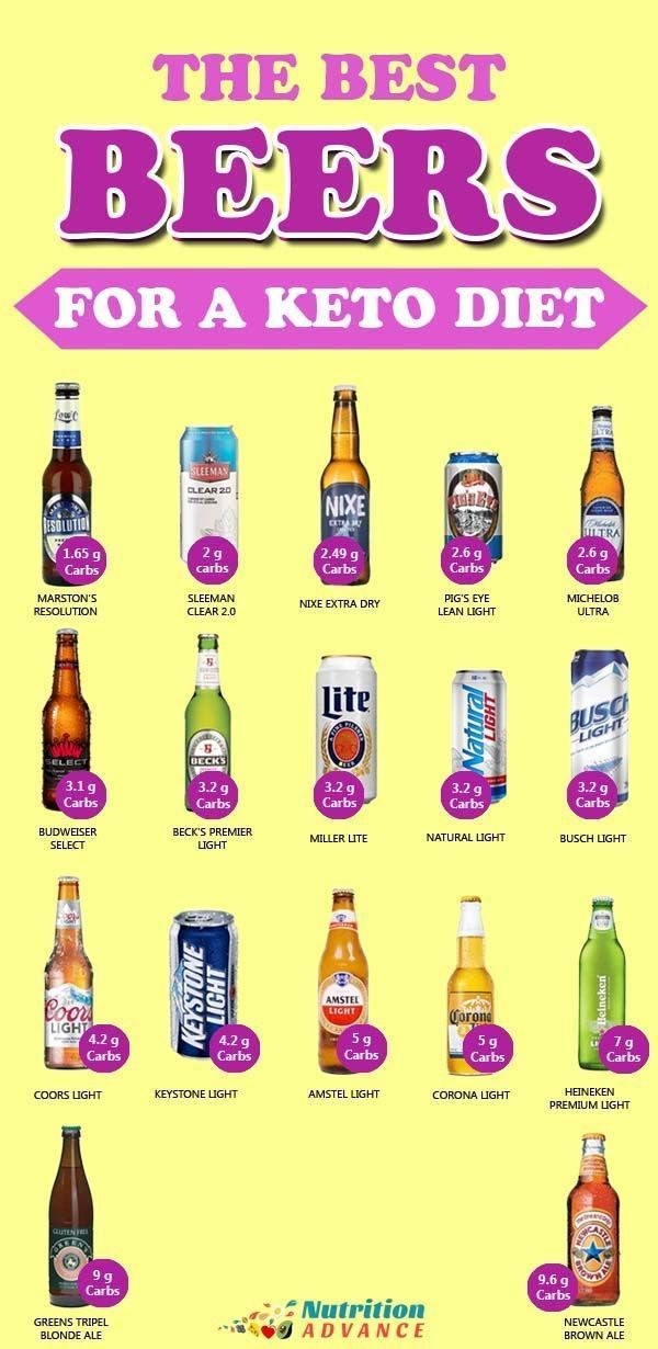 17 Low Carb Beers A List Of The Best Options Nutrition Advance Low Carb Beer Keto Diet Ketogenic Diet For Beginners