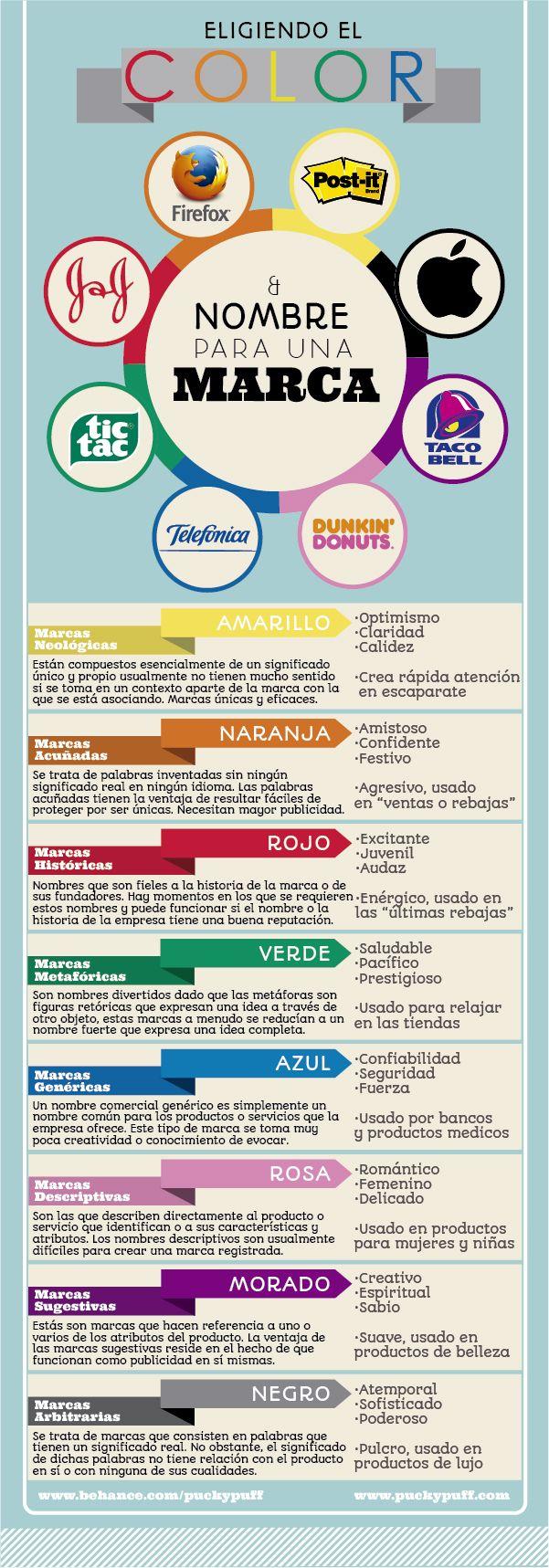 Elegir Color y Nombre de Marca. Infografía.