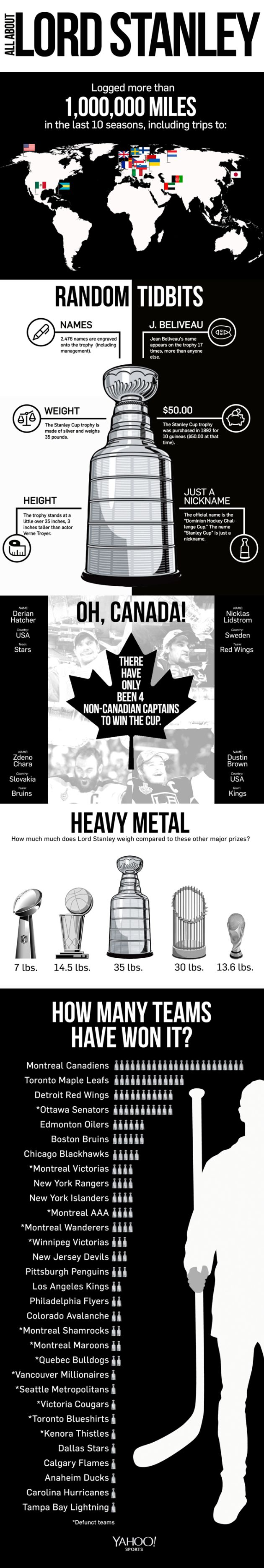The greatness of the Stanley Cup. #infographic