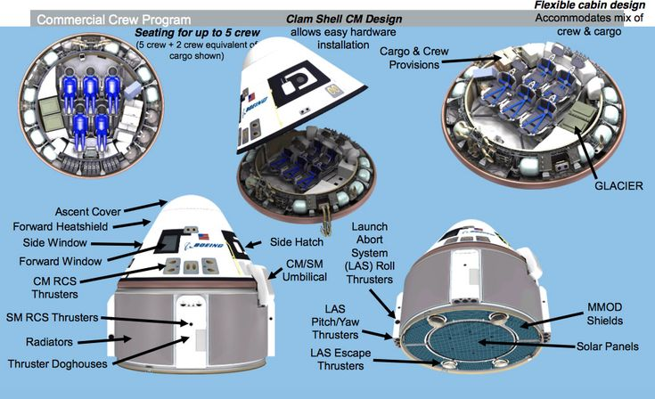 Illustrations of the Starliner spacecraft. Credit: Boeing