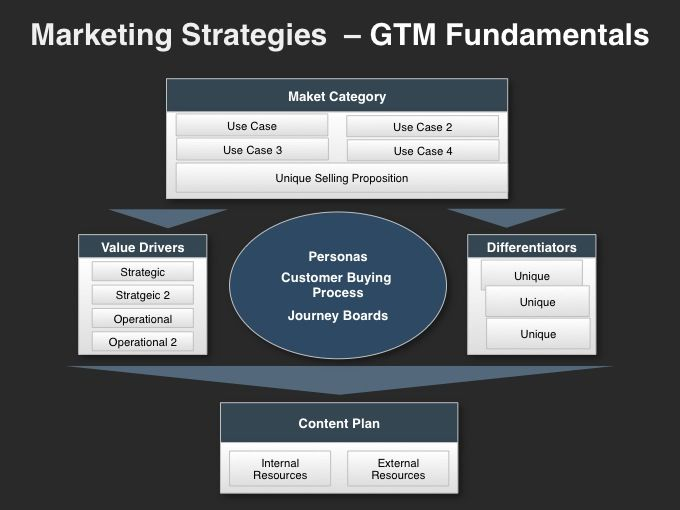 Best Marketing Strategies  GoToMarket Plans Images On