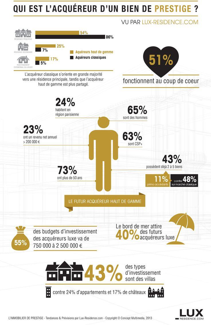 Le #luxe & l'#immobilier : qui est l'acquéreur d'un bien de #prestige ?