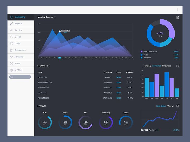 Dribbbleboard - a more convenient way of browsing at Dribbble TAGS: #ui #dashboard #charts