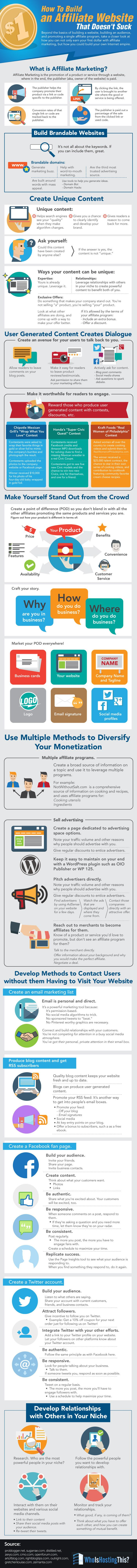How to Build an Affiliate Website That Doesn't Suck   #infographic #AffiliateWebsite #Marketing