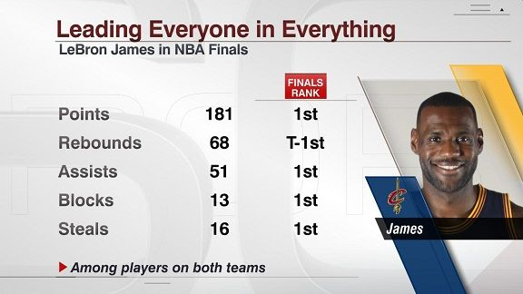 LeBron James dominates in every way (and gets a little help)