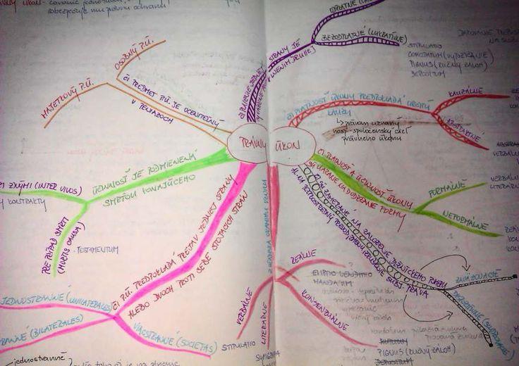 Myšlienková mapa