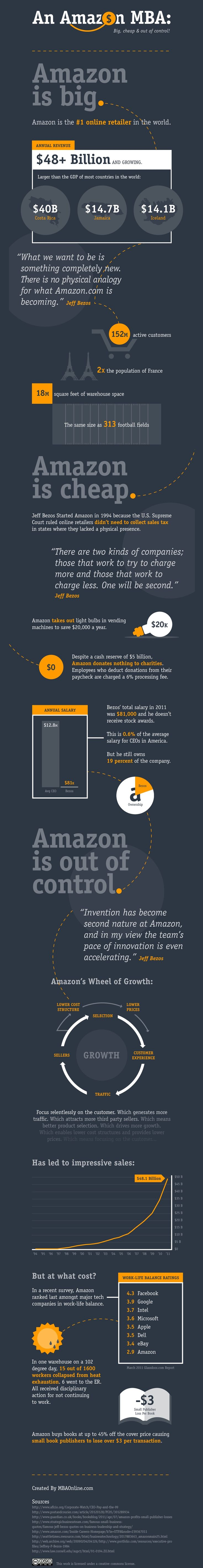 How Amazon Saves a Ton of MoneyMake Money, Amazon Saving, Amazon Es, Social Media, Ecommerce, Is Very, Mr. Big, Muy Grand, Infographic