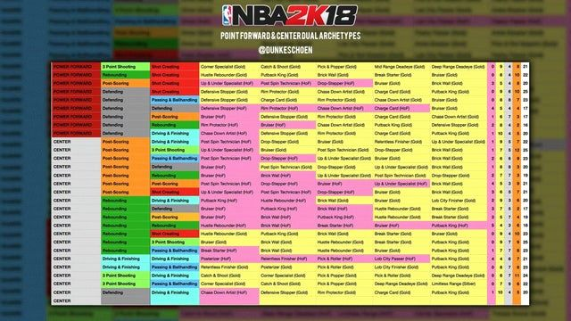 Nba 2k18 Archetypes Spreadsheet Unique List Of Pf C Archetypes Dunkeschoen Nba2k In 2020 Chart Project Management Templates Archetypes