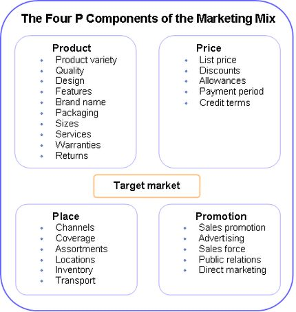 a marketing mix strategy for the abc company A strategy for company growth by starting up or acquiring businesses outside the company's current products and markets a stage for company growth and starting up or acquiring other companies and their products.