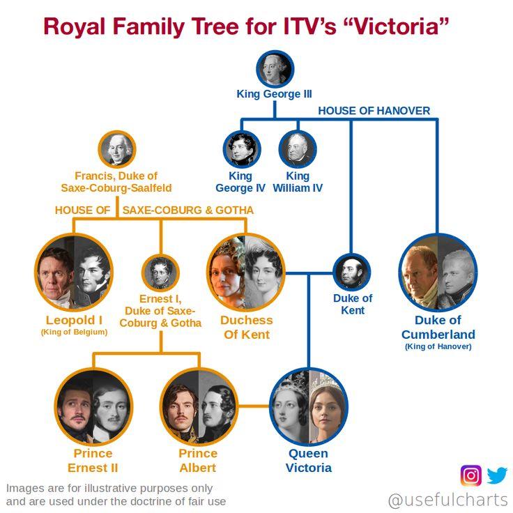 Victoria on PBS Masterpiece -family tree