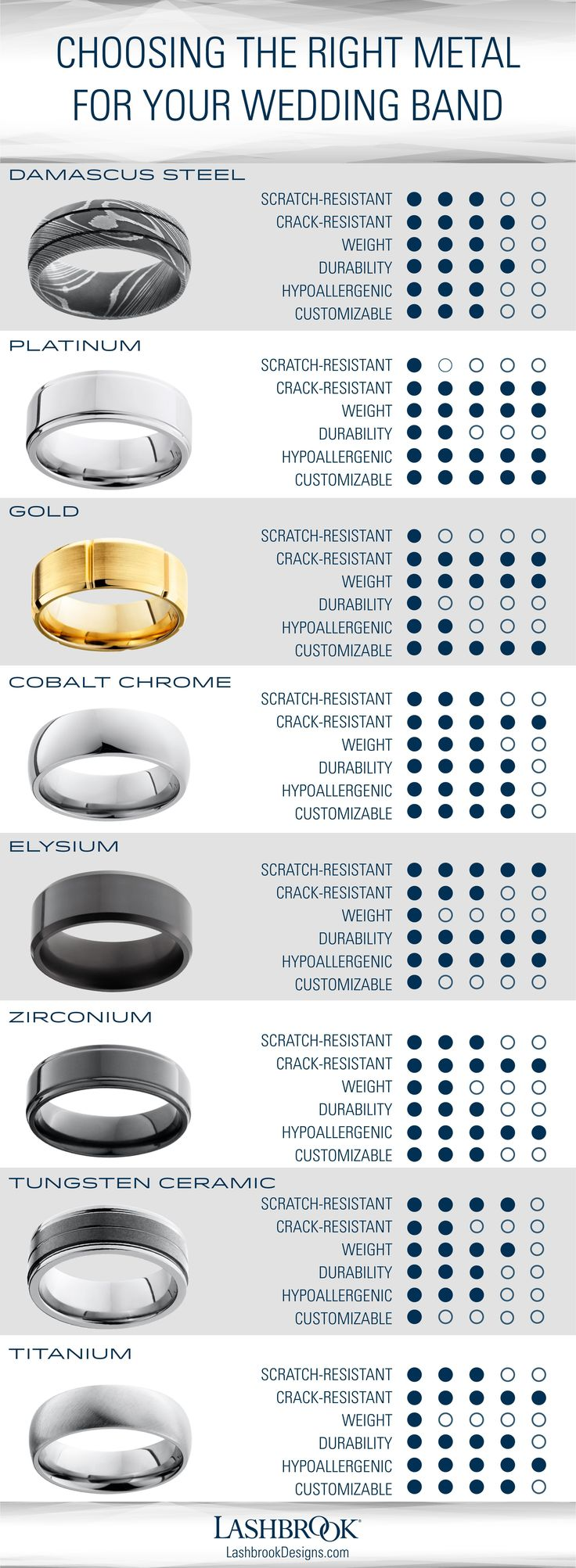 There are more wedding band metal options now than ever before. Which one best m…