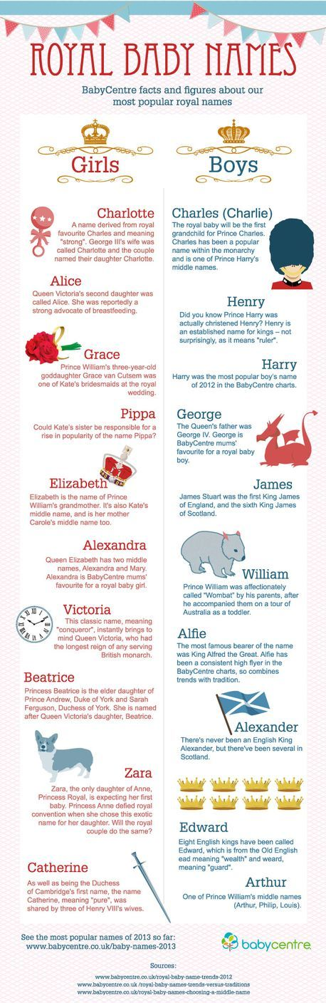Meanings of royal baby names explained infographic