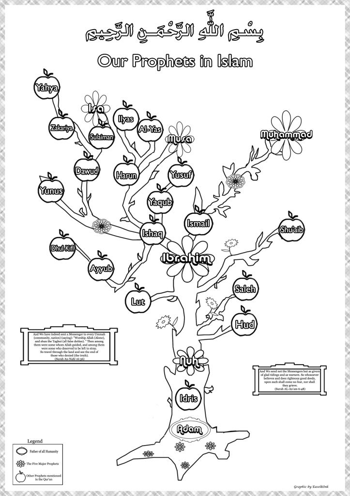 "Our Prophets in Islam ""family tree"""