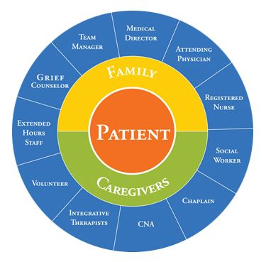"I like this representation of the palliative ""Circle of Care""  as represented by the Hospice & Palliative Care of Northeastern Illinois"