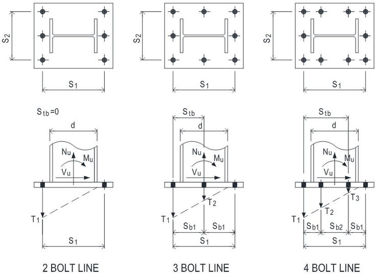 Anchor Bolt Design With Tension Shear And Moment Using