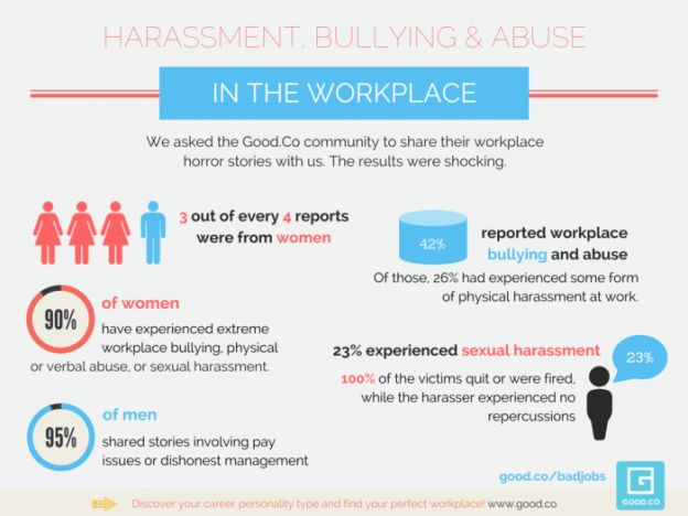 "workplace-harassment-infographic: Please share your workplace harassment horror story in the comments section below, or text ""harassment"" to 8183992115 and I will be in touch"