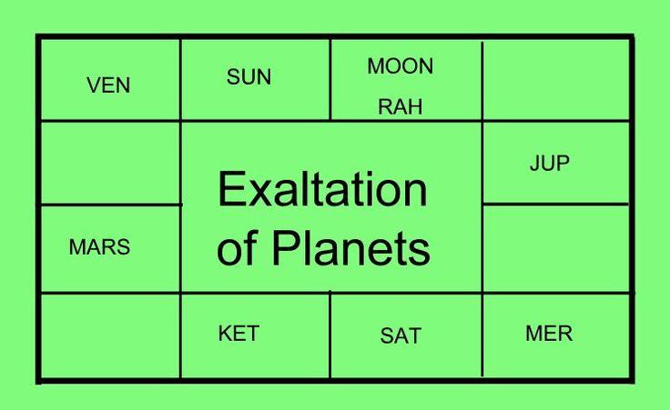 Genius With Financial Constraints Vedic Astrology Horoscope