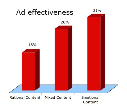 This chart shows how effective advertisements can be when they touch on the emotional part. Not only do ads have emotional content but rational as well as mixed content.  This is how ads get us to listen and believe the idea they are trying to portray.