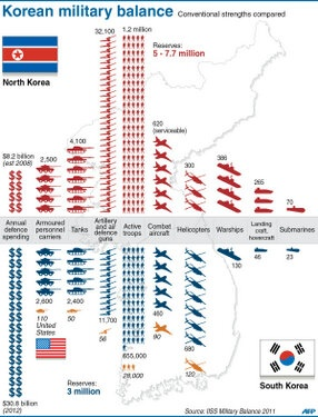 Troop numbers infographic: North vs South Korea | North Korea ...