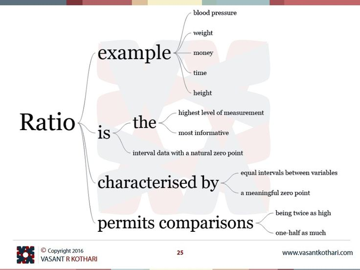 Ratio is the highest level of measurement Ratio is the most informative Ratio characterised by equal intervals between variables Ratio characterised by a meaningful zero point Ratio example blood pressure Ratio example weight Ratio example money Ratio example time Ratio example height Ratio is interval data with a natural zero point Ratio permits comparisons being twice as high Ratio permits comparisons one-half as much  Ratio Data