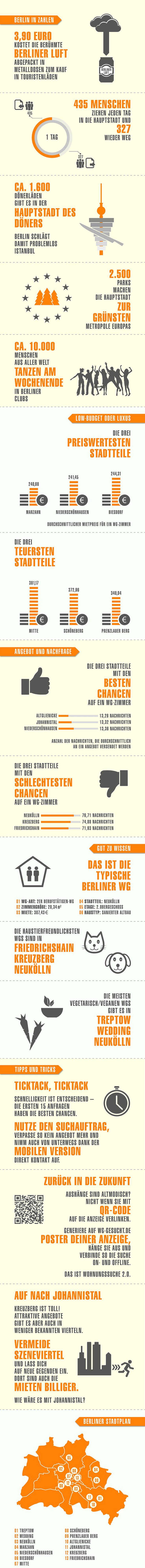 """Was Sie schon immer über Berlin wissen wollten!  Heute zum Thema """"WG gesucht"""" in Berlin: Infos und Tipps zur WG-Suche #Berlin"""