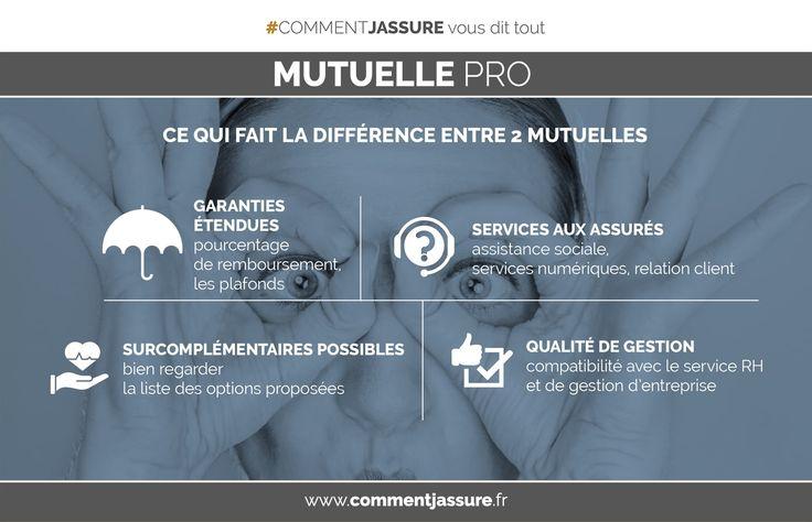 Infographie Mutuelle santé obligatoire d'entreprise : ce qui fait la différence entre deux mutuelles