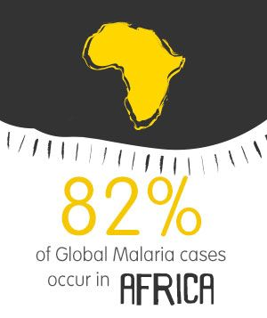 82% of Global #Malaria cases occur in #Africa. Click to find out more up-to-date statistics from Goodbye Malaria.