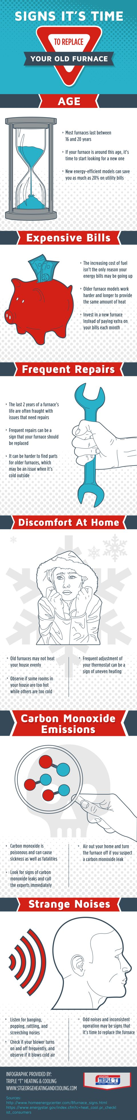 The last 2 years of a furnace's life are often fraught with issues that need repairs. Put your furnace out of its misery and invest in a new 1! Get more tips from this infographic created by a furnace repair specialist in St. George.