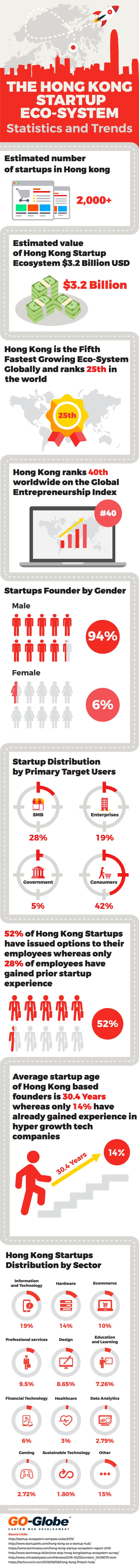 The Hong Kong Startup Eco System Infographic Startup Infographic Start Up Business Start Up