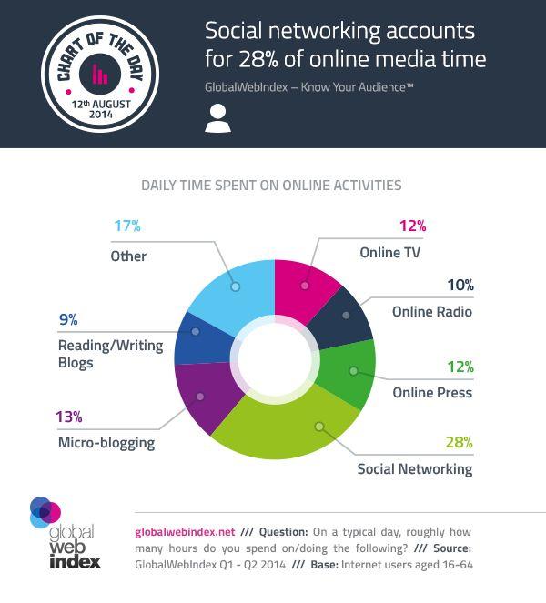 Soziale Netzwerke größter Online-Zeitfresser – fast 30 Prozent der gesamten Zeit im Web   Kroker's Look @ IT