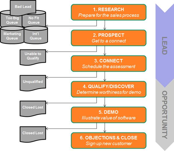 Image result for sales training flowchart, car sales